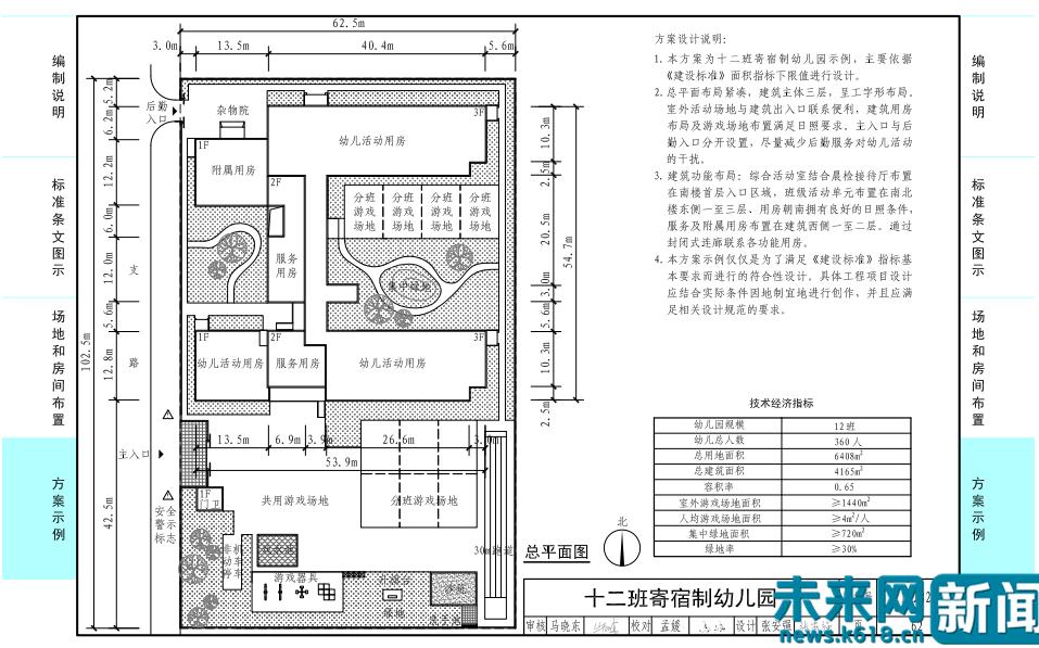 未来网北京1月30日电(记者 赵亚超)记者从教育部官网获悉,近日教育部、住房和城乡建设部印发《幼儿园标准设计样图》,其适用于全国城镇和农村幼儿园(包含全日制幼儿园、寄宿制幼儿园)的新建、改建和扩建工程。 记者获悉,本图集提供了9个规模不同的幼儿园方案,包括3班、6班、9班、12班全日制幼儿园,以及3班、6班、9班、12班寄宿制幼儿园。