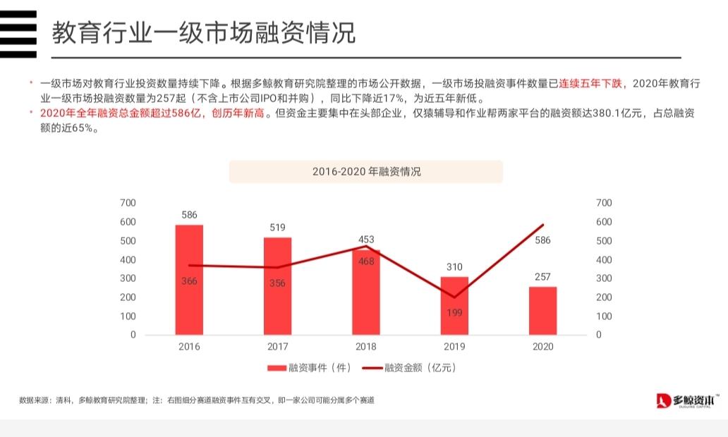 升学教育:教育行业一级市场投融资数量五年连跌 2021年资本花落哪个赛道?