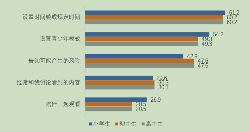 升学教育:谈网色变?34.7%的家长不干涉未成年人使用短视频