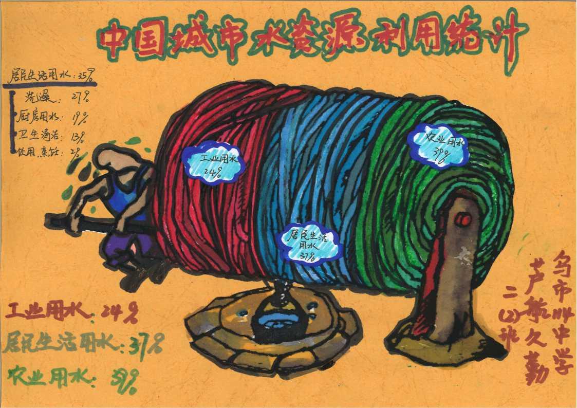 1、《中国城市水资源利用统计图》作者:芦航久勤 指导教师:刘玲、张金存 新疆维吾尔自治区乌鲁木齐市第114中学.jpg