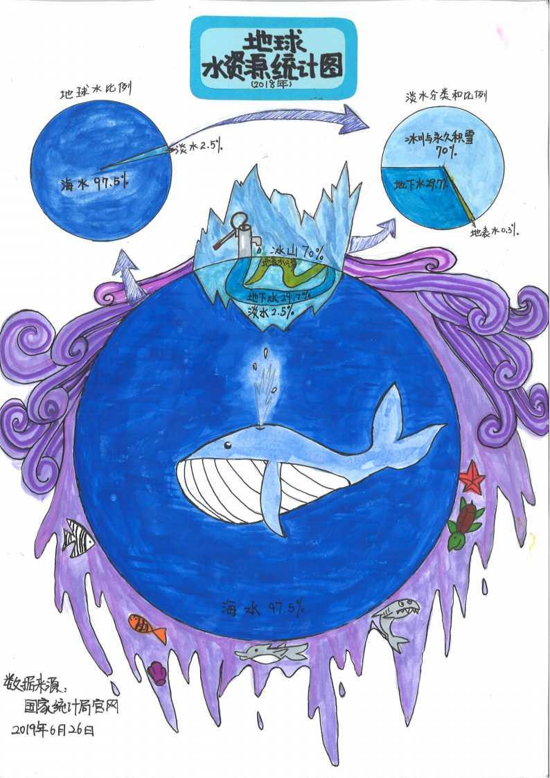 6、《地球水资源统计图》作者:魏嘉惠.jpg