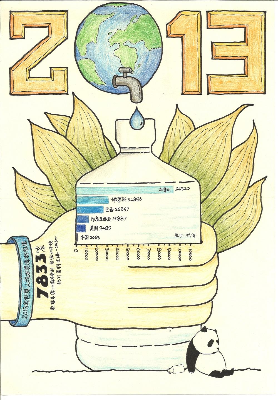 7、《2013年世界人均水资源标准值》作者:包左天宸 指导教师:刘佳雯、聂晓 上海市卢湾区第一中心小学.jpg
