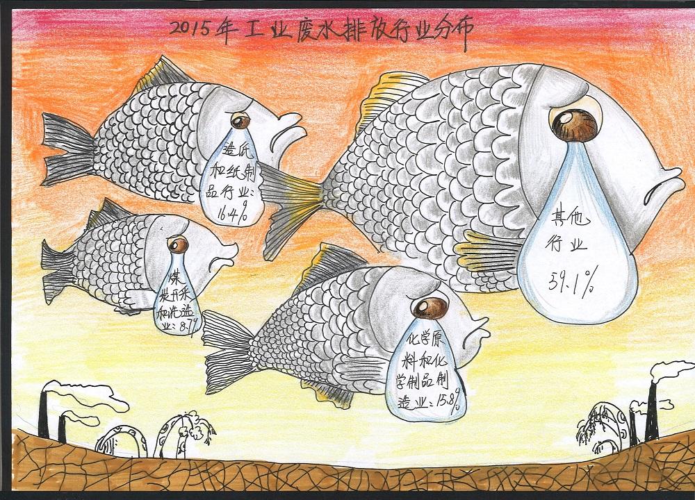 8、《2015年工业废水排放行业分布》作者:龙奥妮 北京市石景山区银河小学.jpg