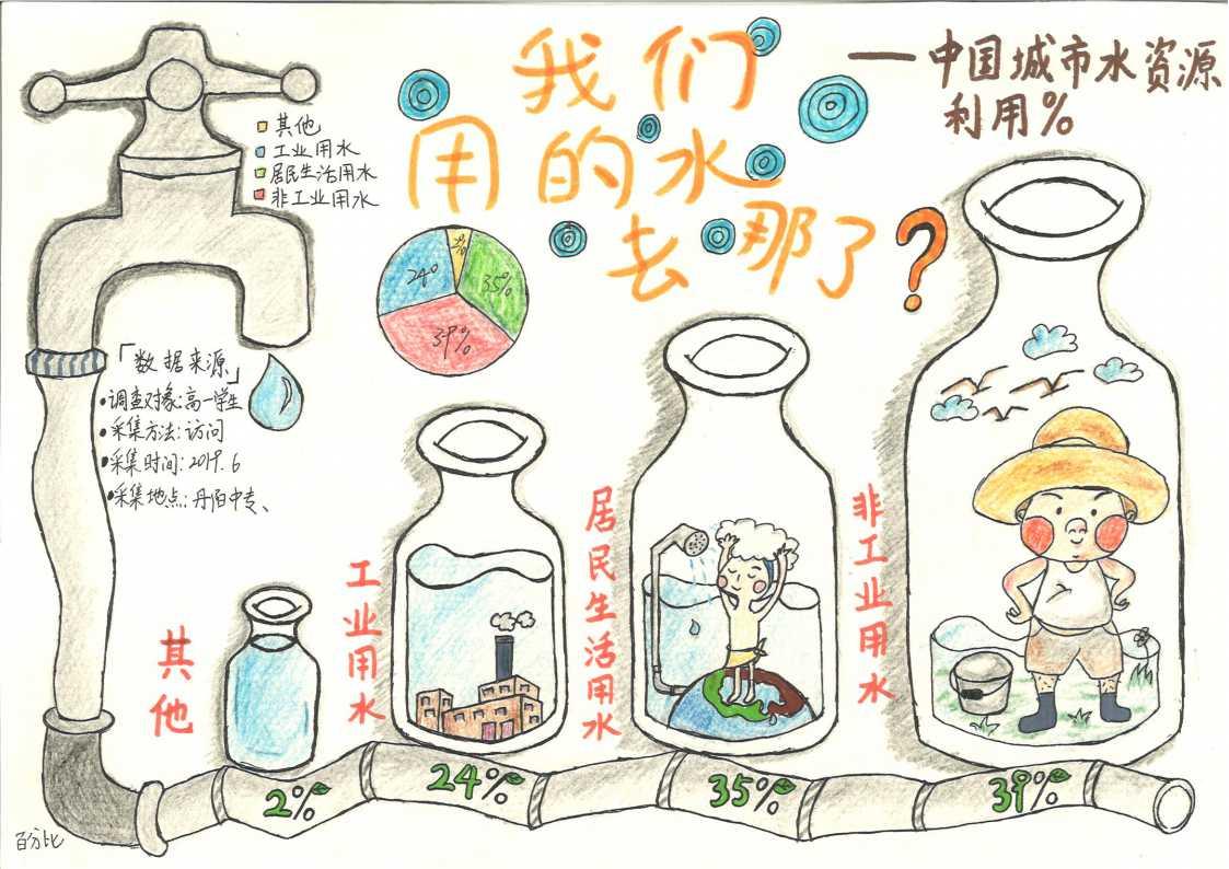 2、《我们用的水去哪了-中国城市水利用》作者:陆煜琳 指导教师:石磊 江苏省丹阳市中等专业学校.jpg