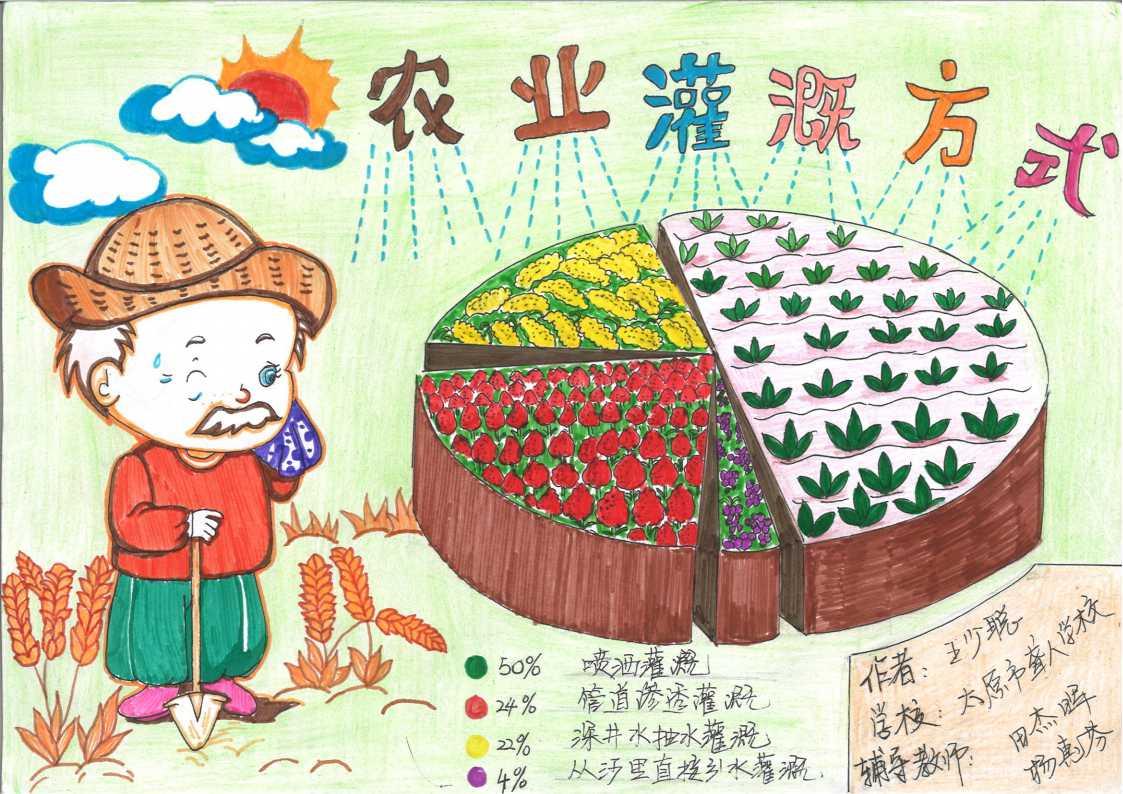 1、《农业灌溉方式》作者:王少聪 指导教师:田杰晖、杨慧芬 山西省太原市聋人学校.jpg